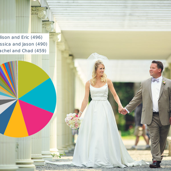favorite 2015 wedding contest: the results